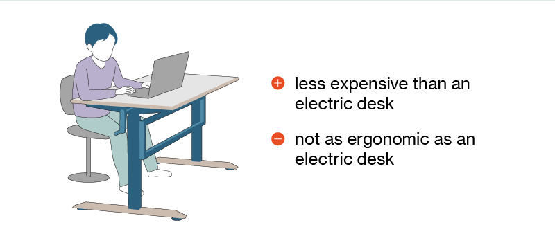 Illustration of child using a cranked sit-to-stand desk with benefits and disadvantages listed